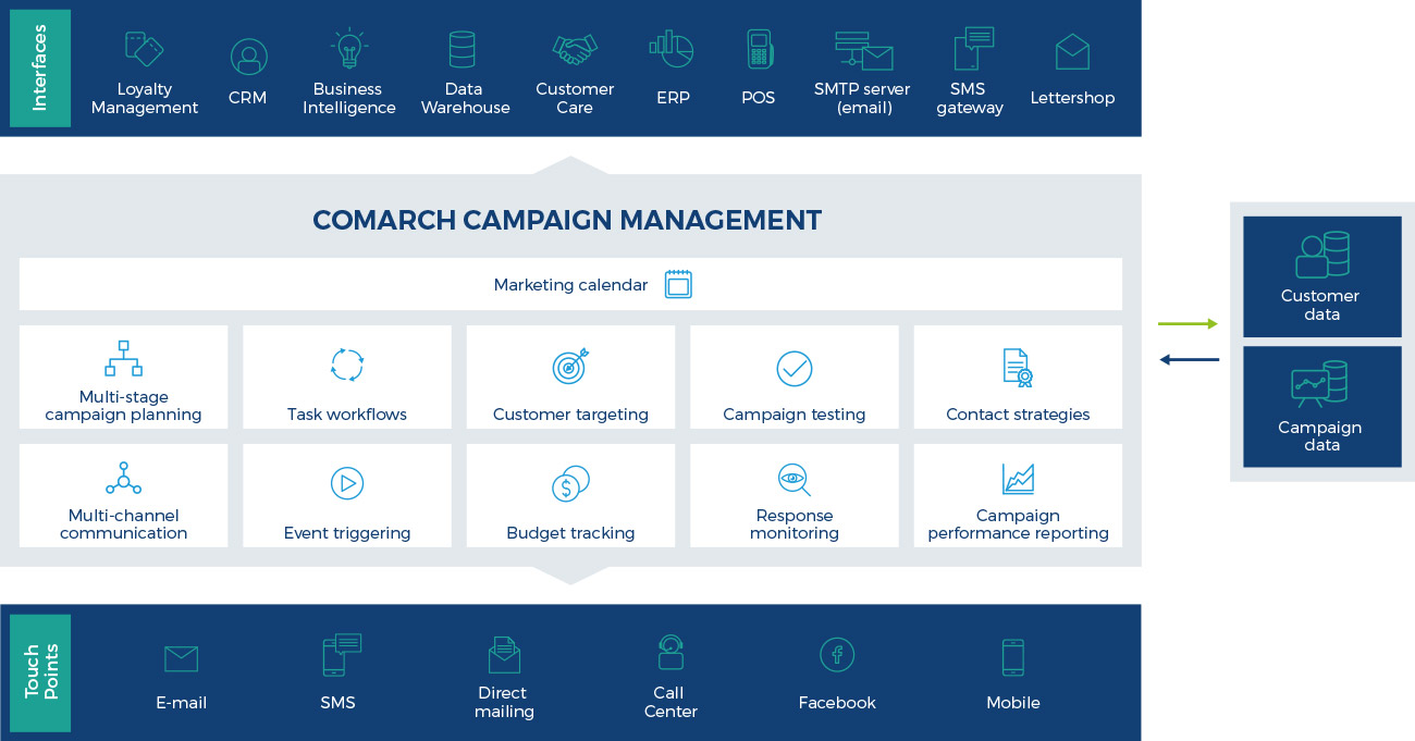 comarch campaign management